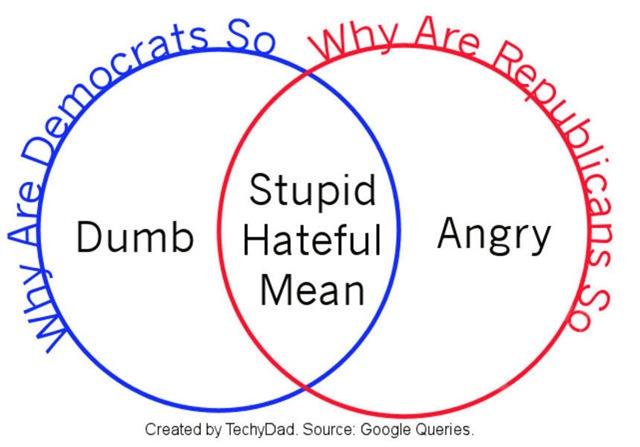 Example Venn Diagram Democrats And Republicans Nachecknisfi27s Soup