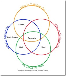 WhyAreSoVenn_CellPhoneCarriers