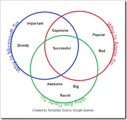 WhyAreSoVenn_MSAppleGoogle