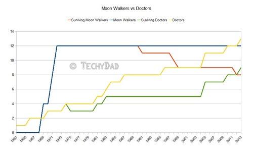 Doctor-Actors-vs-Moon-Walkers