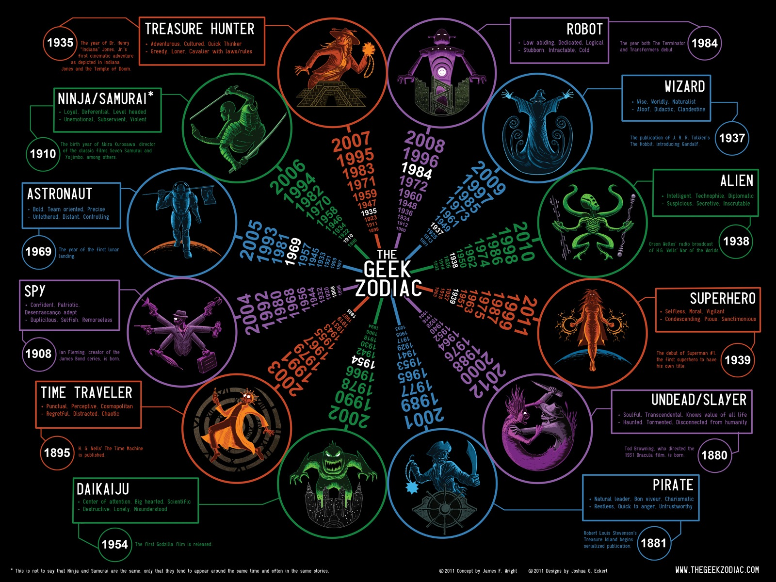 Geek Zodiac Time Traveler