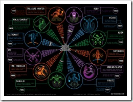 Geek Zodiac