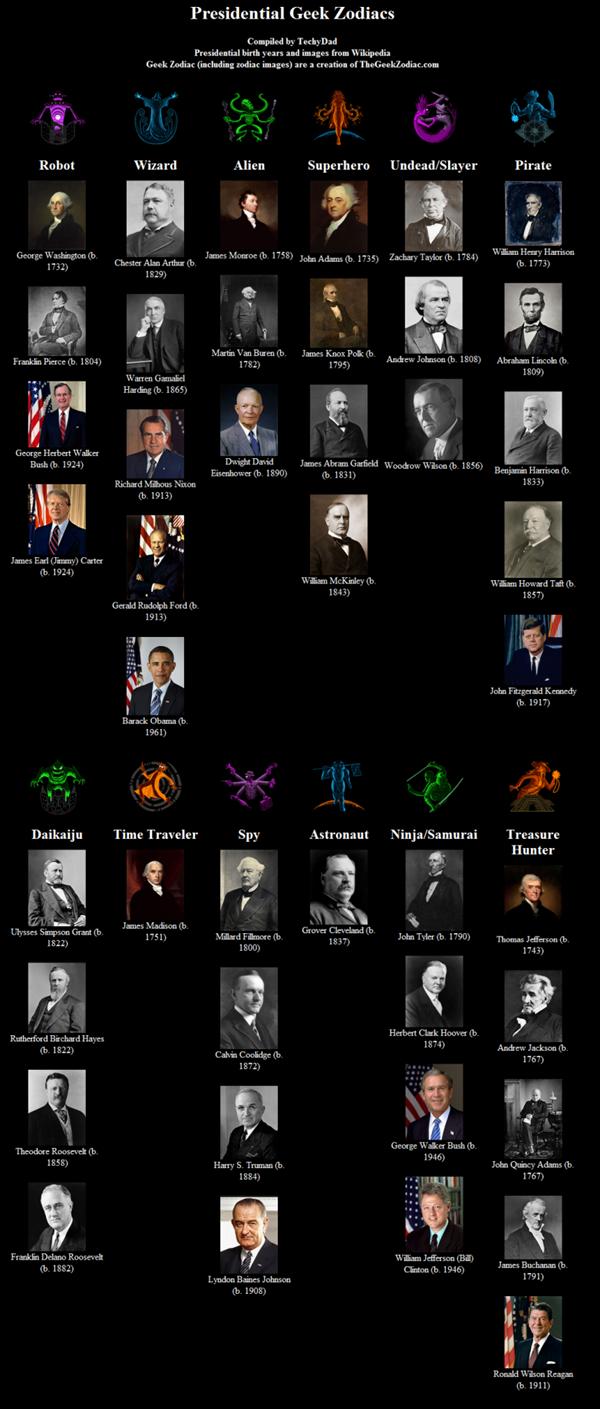 Presidential Zodiac
