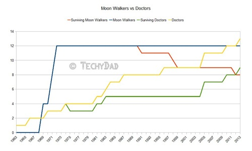 Doctor-Actors-vs-Moon-Walkers