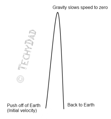 jump-diagram