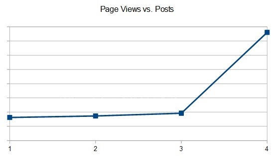 posts_vs_page_views